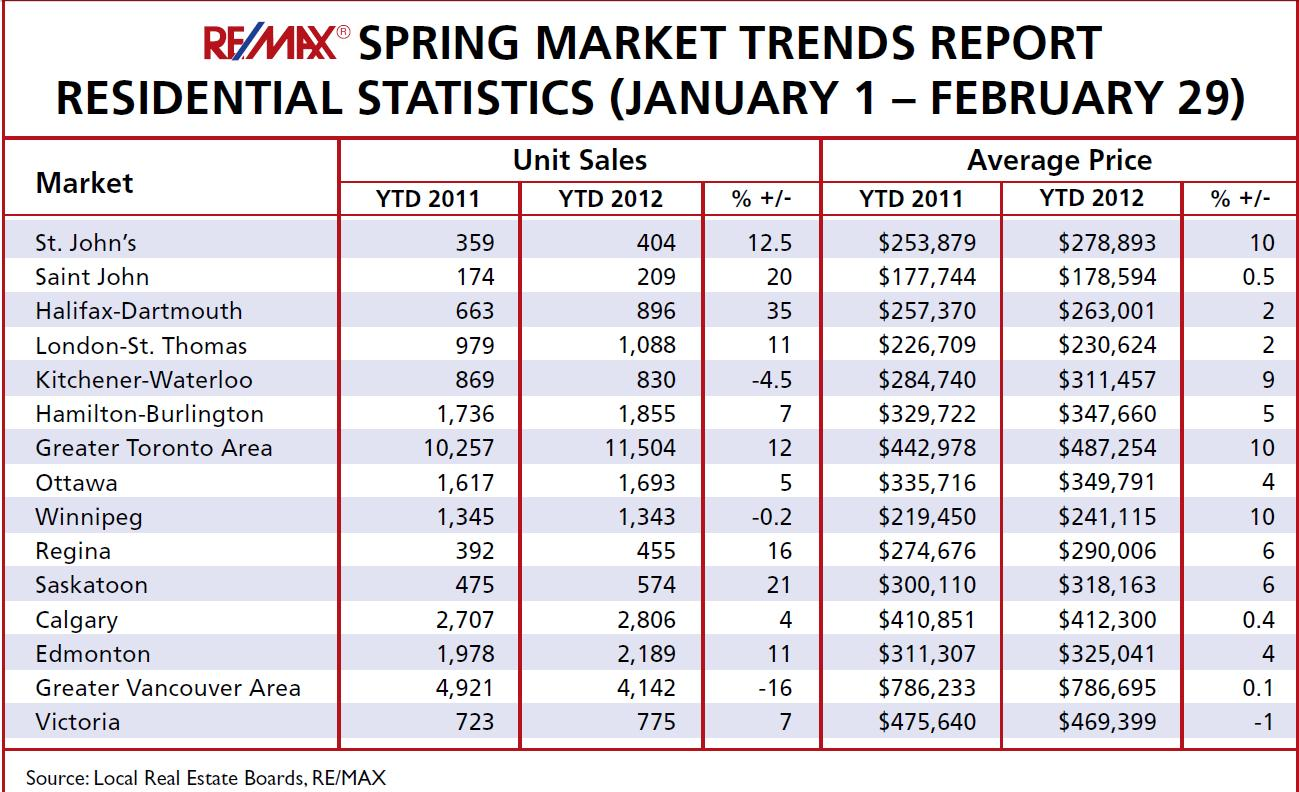 Remax Spring Trends Report
