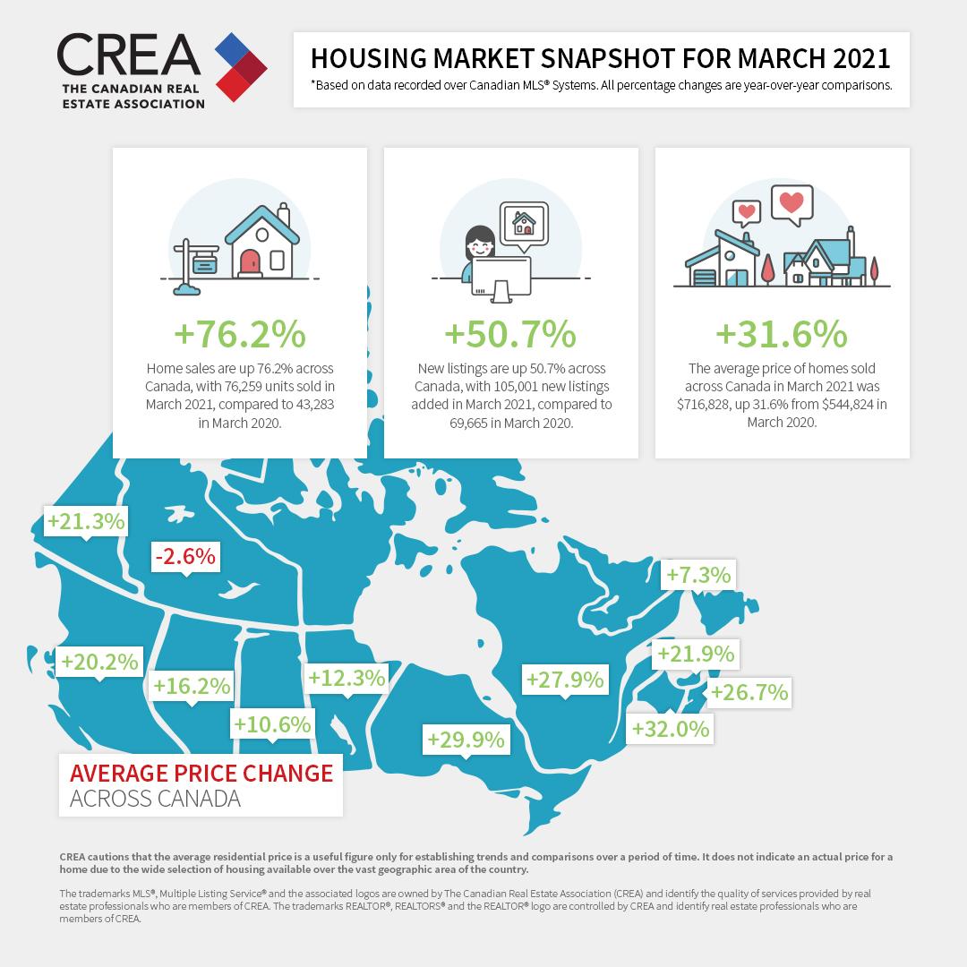 housing market march