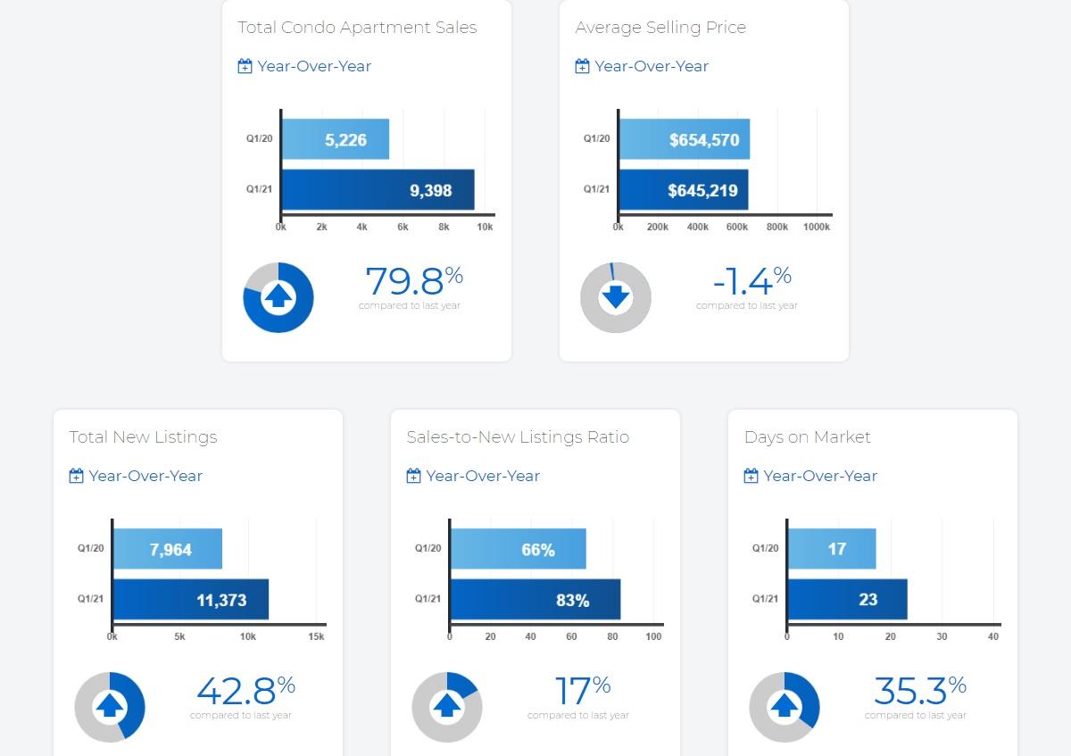condo-sales-stats